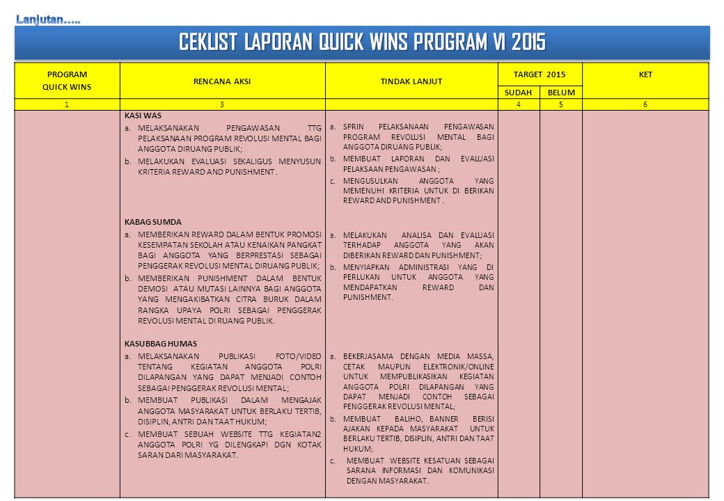 CEKLIST LAPORAN QUICK WINS PROGRAM VI 2015