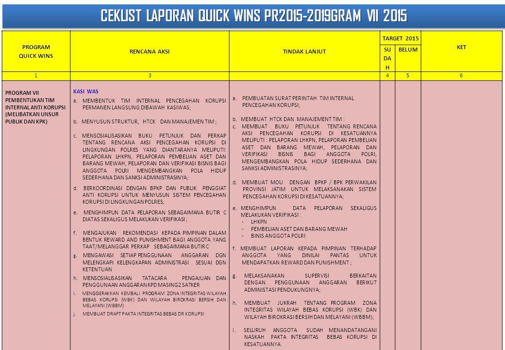 CEKLIST LAPORAN QUICK WINS PR2015-2019GRAM VII 2015