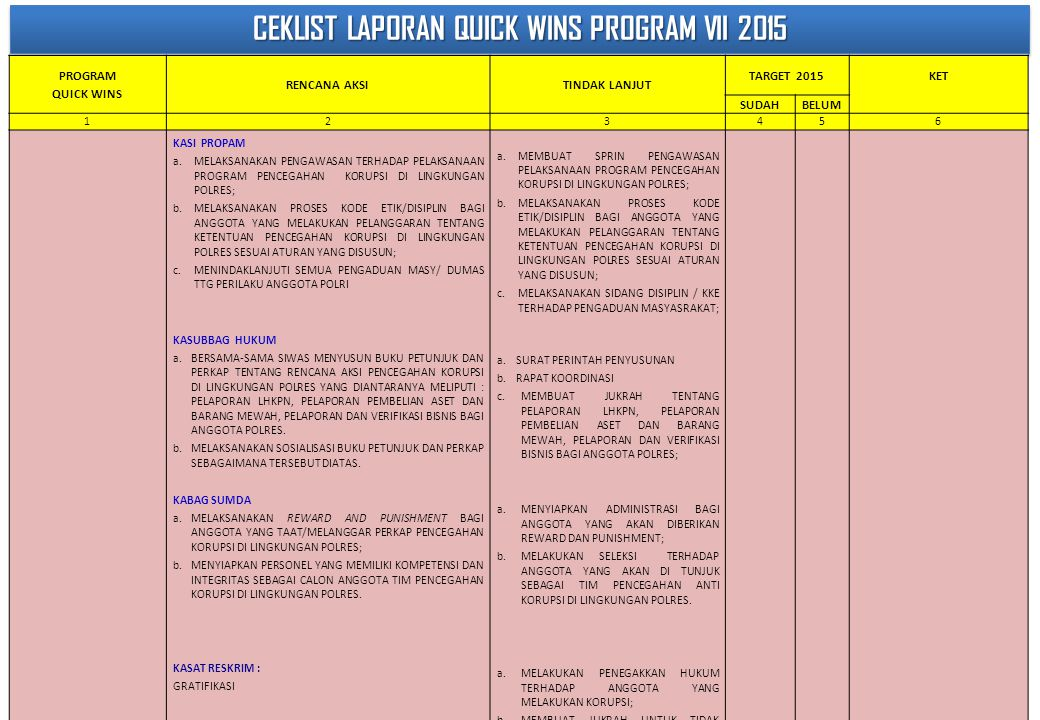 CEKLIST LAPORAN QUICK WINS PROGRAM VII 2015
