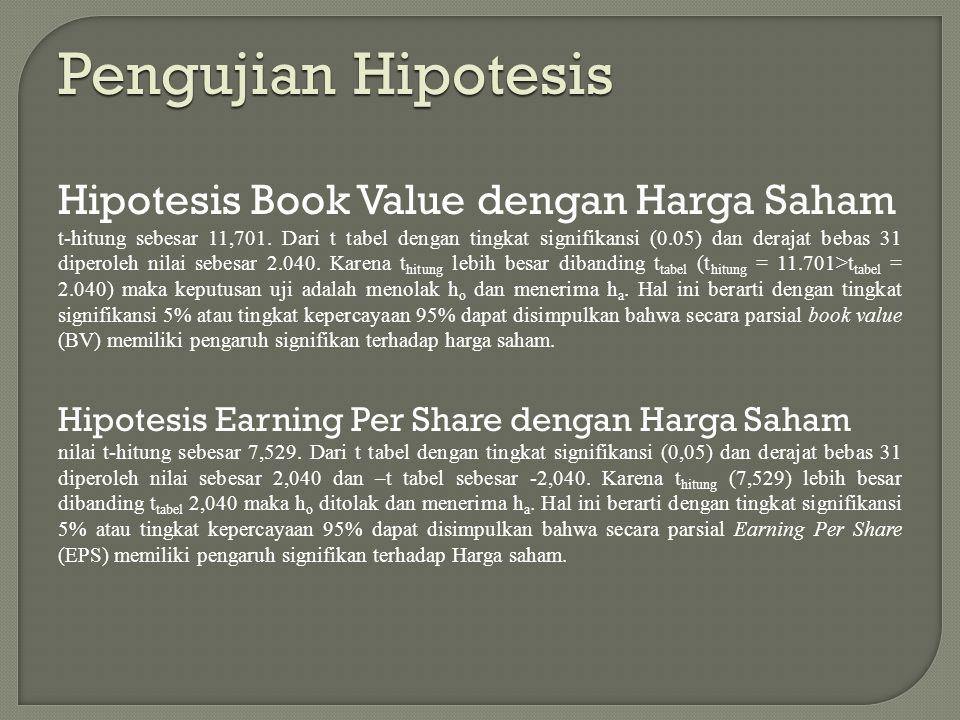 Pengujian Hipotesis Hipotesis Book Value dengan Harga Saham