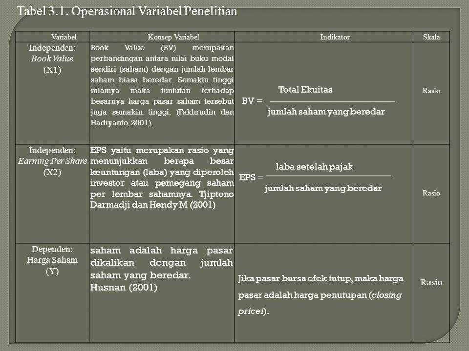 Tabel 3.1. Operasional Variabel Penelitian