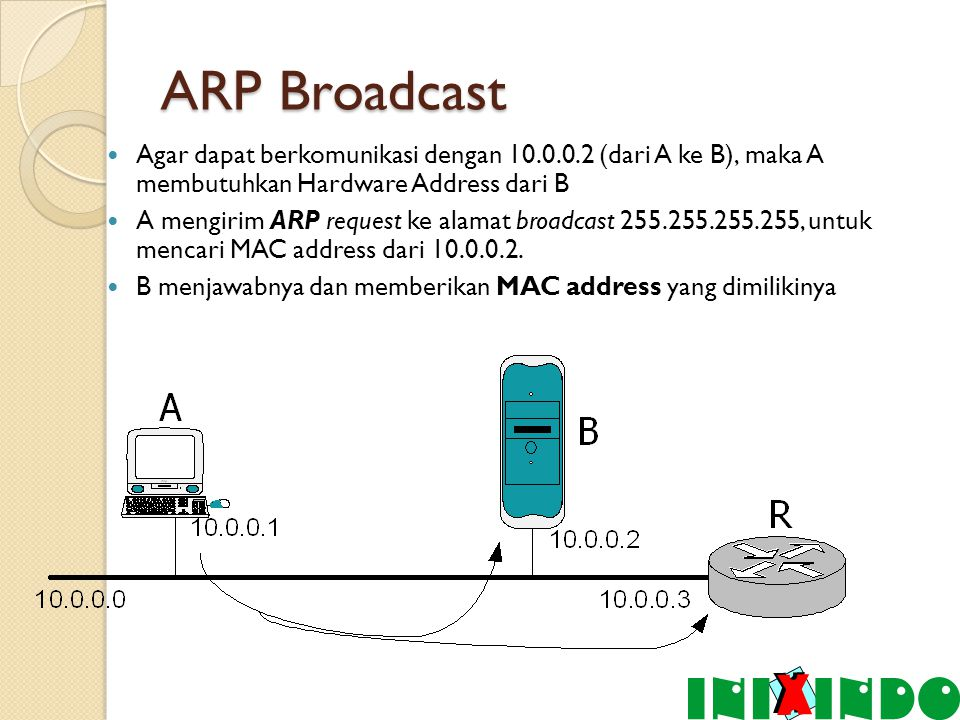 ARP Broadcast Agar dapat berkomunikasi dengan 10.0.0.2 (dari A ke B), maka A membutuhkan Hardware Address dari B.