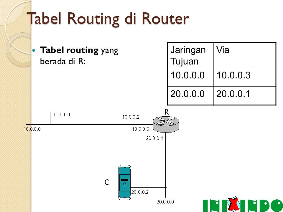 Tabel Routing di Router