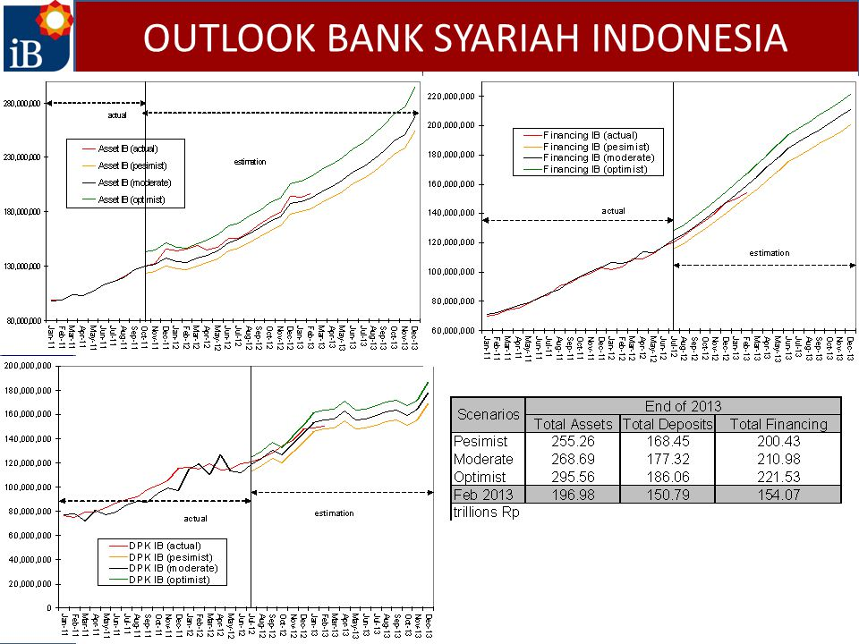 OUTLOOK BANK SYARIAH INDONESIA