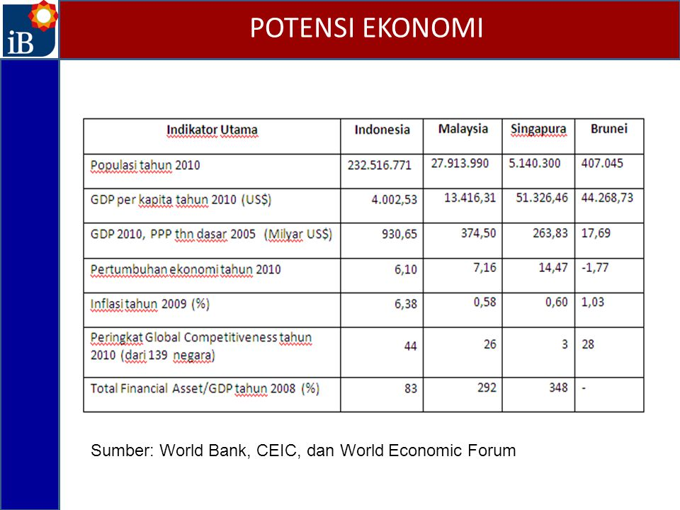 POTENSI EKONOMI Sumber: World Bank, CEIC, dan World Economic Forum