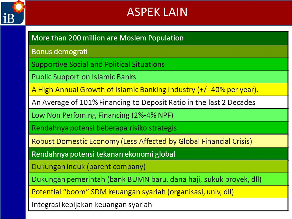 ASPEK LAIN More than 200 million are Moslem Population Bonus demografi
