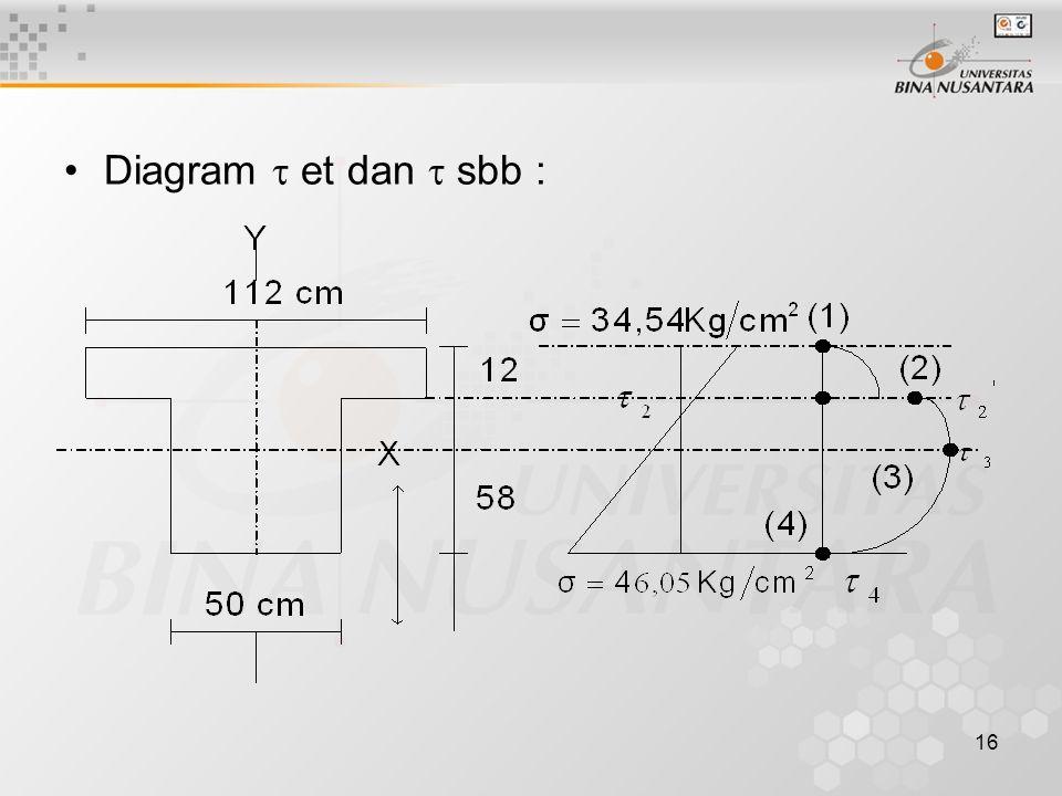 Diagram  et dan  sbb :