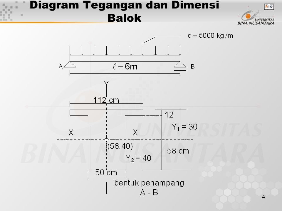 Diagram Tegangan dan Dimensi Balok
