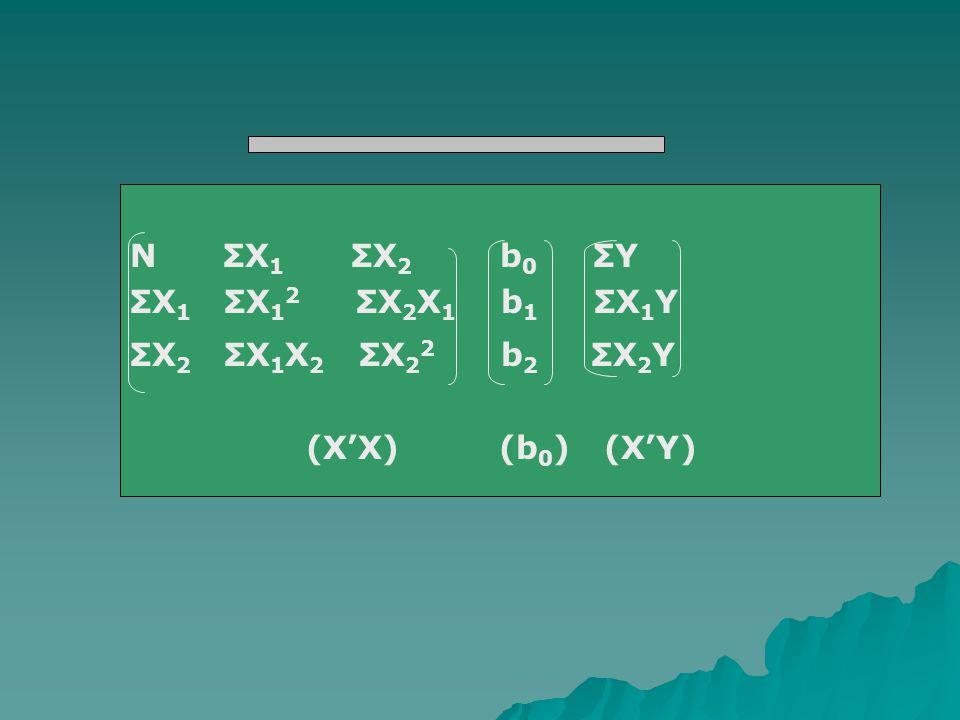 N ΣX1 ΣX2 b0 ΣY ΣX1 ΣX12 ΣX2X1 b1 ΣX1Y. ΣX2 ΣX1X2 ΣX22 b2 ΣX2Y.