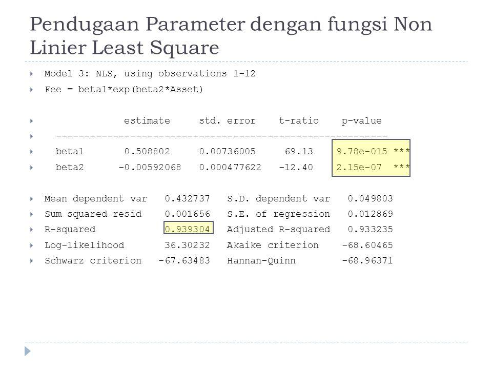 Pendugaan Parameter dengan fungsi Non Linier Least Square