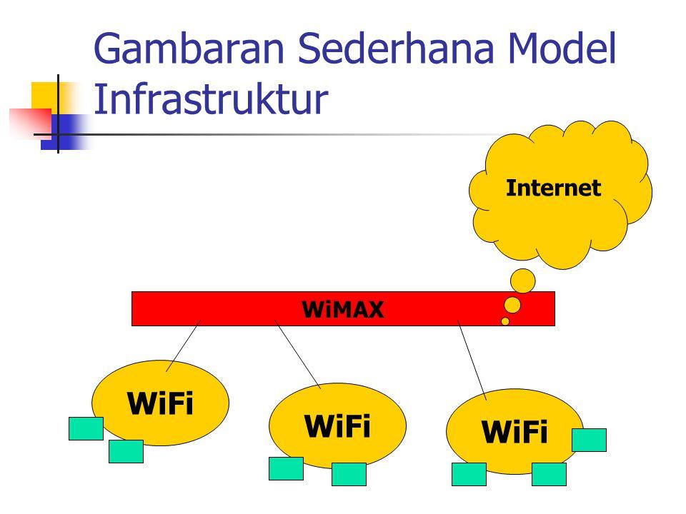 Gambaran Sederhana Model Infrastruktur