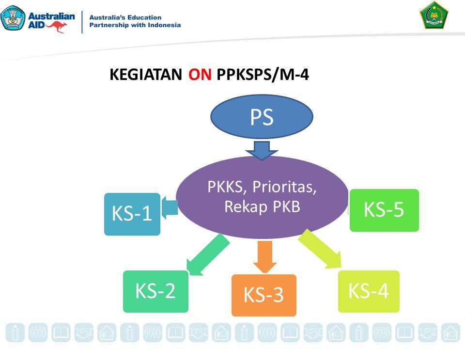 PKKS, Prioritas, Rekap PKB