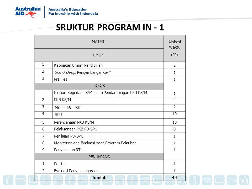 SRUKTUR PROGRAM IN - 1 MATERI Alokasi Waktu (JP) UMUM 1