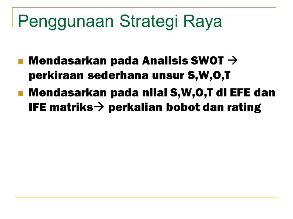 Penggunaan Strategi Raya