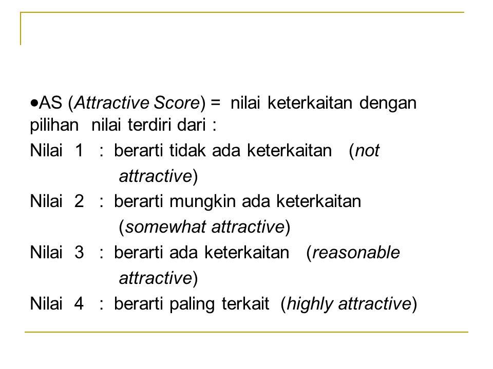 ·AS (Attractive Score) = nilai keterkaitan dengan pilihan nilai terdiri dari :