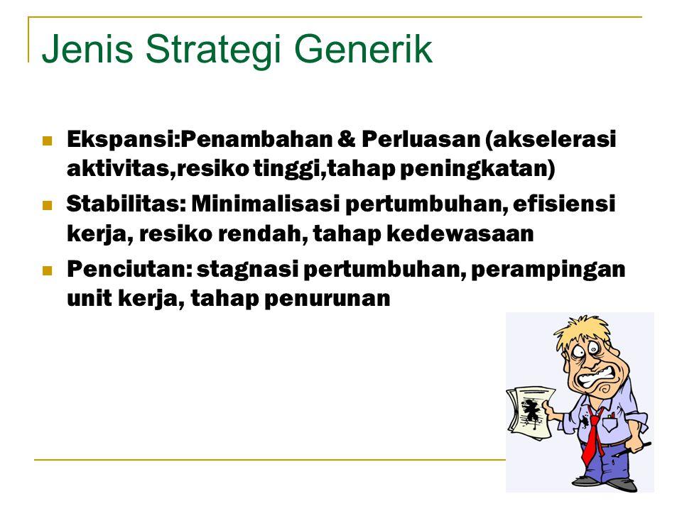 Jenis Strategi Generik