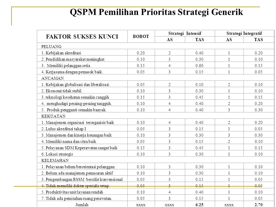 QSPM Pemilihan Prioritas Strategi Generik