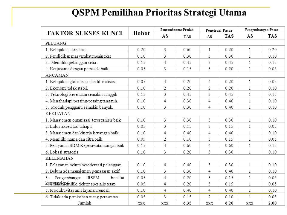 QSPM Pemilihan Prioritas Strategi Utama