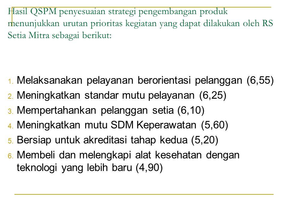 Melaksanakan pelayanan berorientasi pelanggan (6,55)