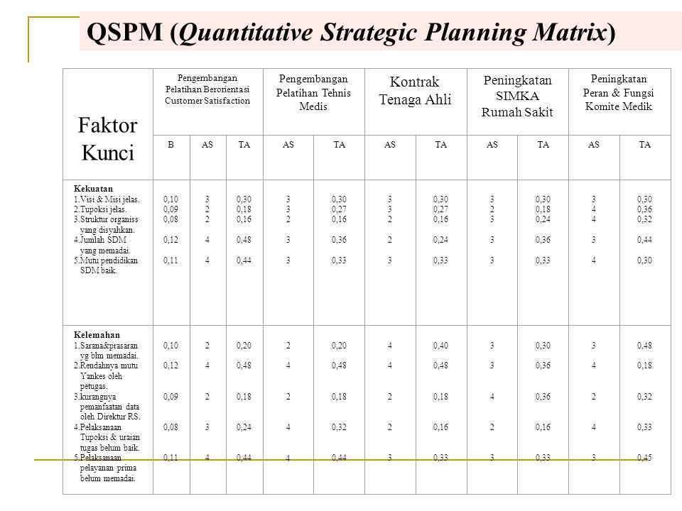 QSPM (Quantitative Strategic Planning Matrix)