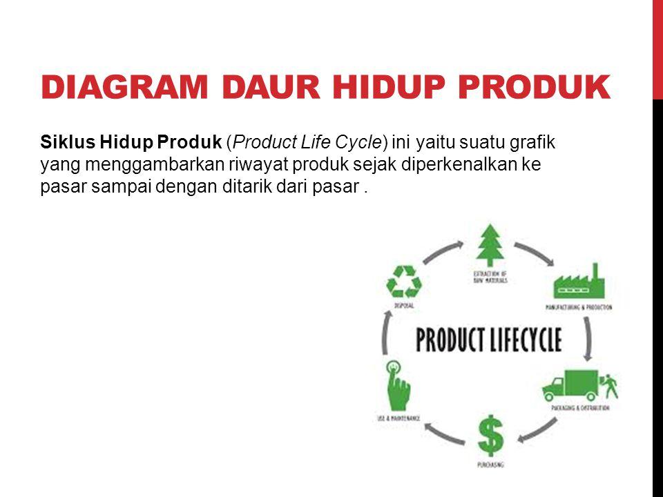 Diagram daur hidup produk