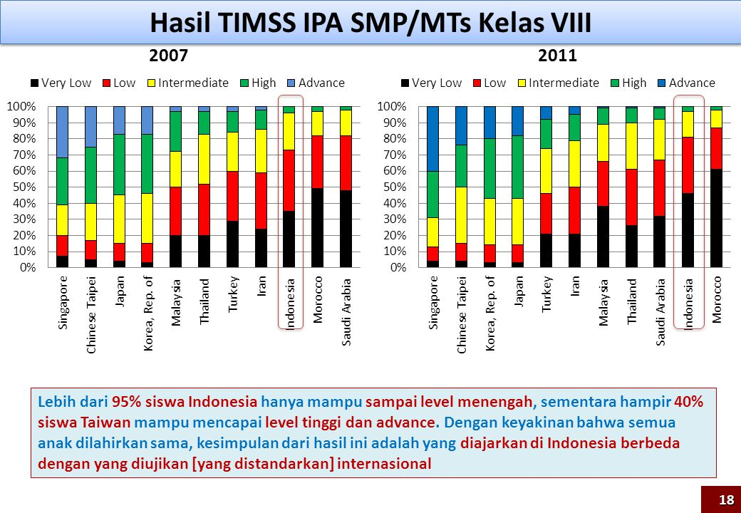 Hasil TIMSS IPA SMP/MTs Kelas VIII