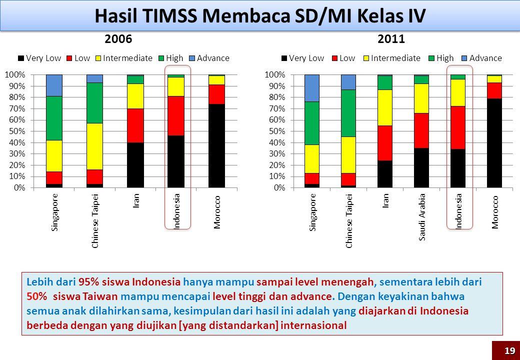 Hasil TIMSS Membaca SD/MI Kelas IV