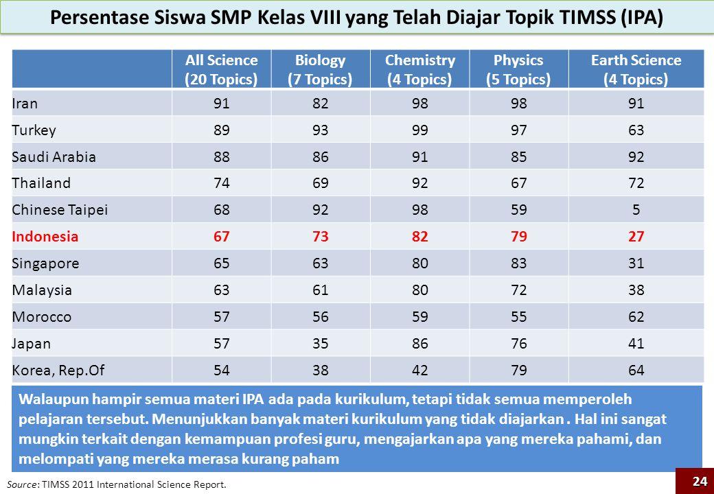 Persentase Siswa SMP Kelas VIII yang Telah Diajar Topik TIMSS (IPA)