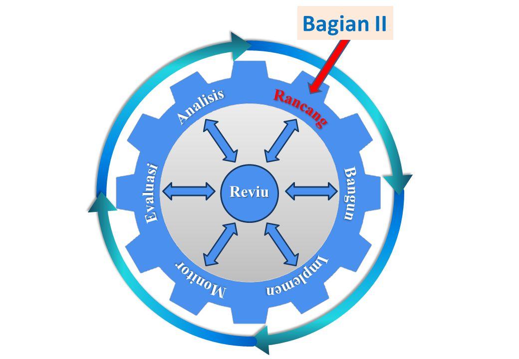 Bagian II Analisis Rancang Evaluasi Monitor Bangun Implemen Reviu