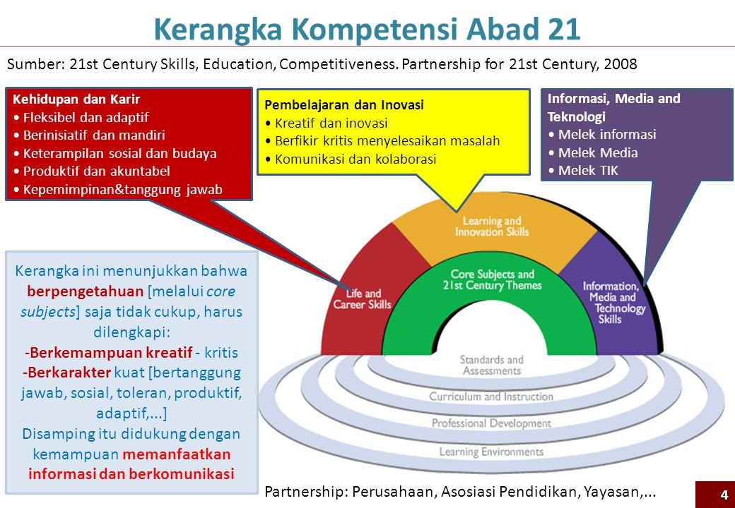 Kerangka Kompetensi Abad 21