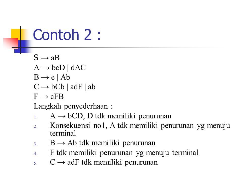 Contoh 2 : S → aB A → bcD | dAC B → e | Ab C → bCb | adF | ab F → cFB