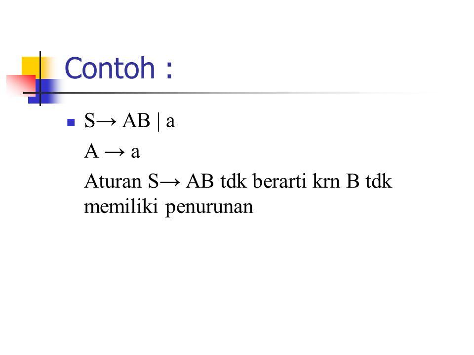 Contoh : S→ AB | a A → a Aturan S→ AB tdk berarti krn B tdk memiliki penurunan