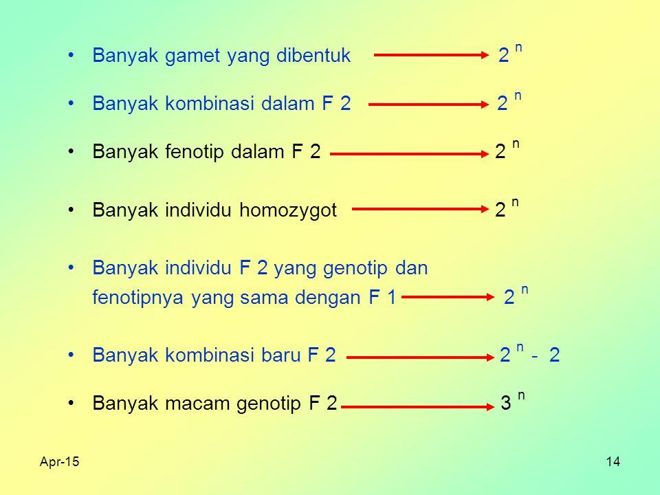Banyak gamet yang dibentuk 2 n Banyak kombinasi dalam F 2 2 n
