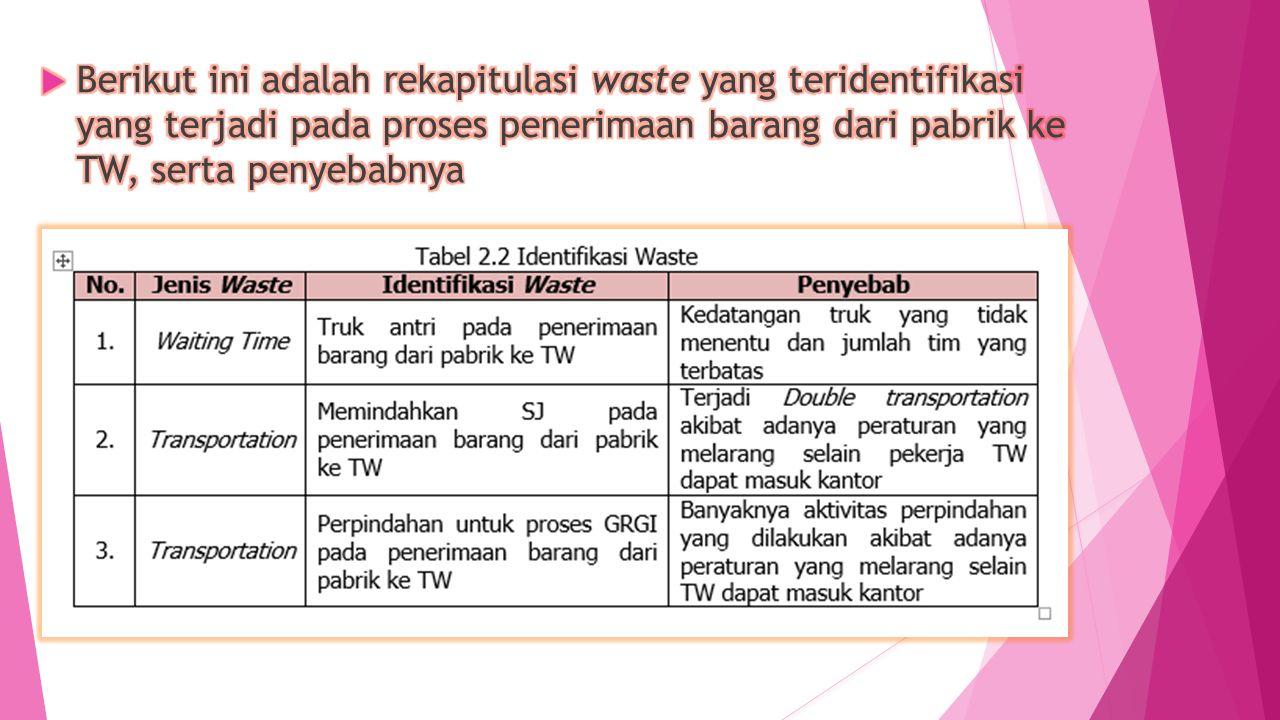 Berikut ini adalah rekapitulasi waste yang teridentifikasi yang terjadi pada proses penerimaan barang dari pabrik ke TW, serta penyebabnya