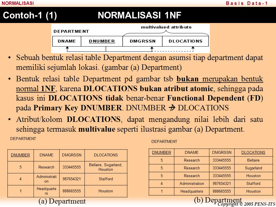 Contoh-1 (1) NORMALISASI 1NF