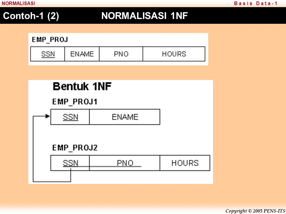 Contoh-1 (2) NORMALISASI 1NF