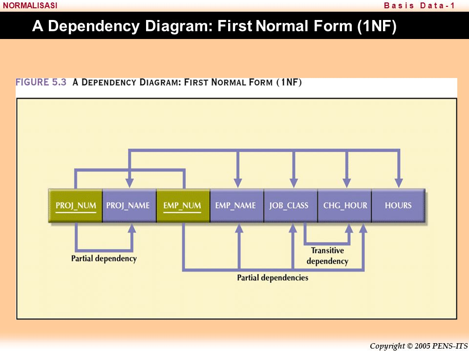 A Dependency Diagram: First Normal Form (1NF)