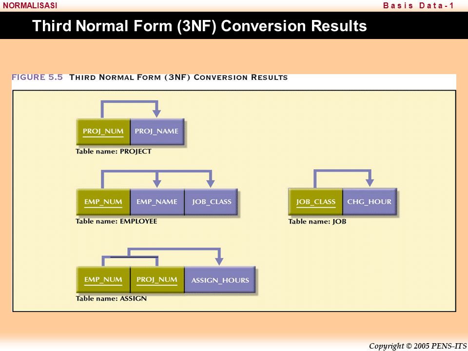Third Normal Form (3NF) Conversion Results