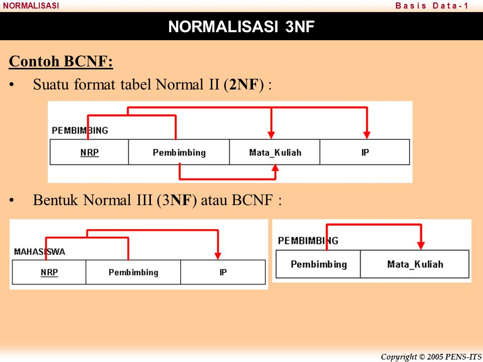 Suatu format tabel Normal II (2NF) :