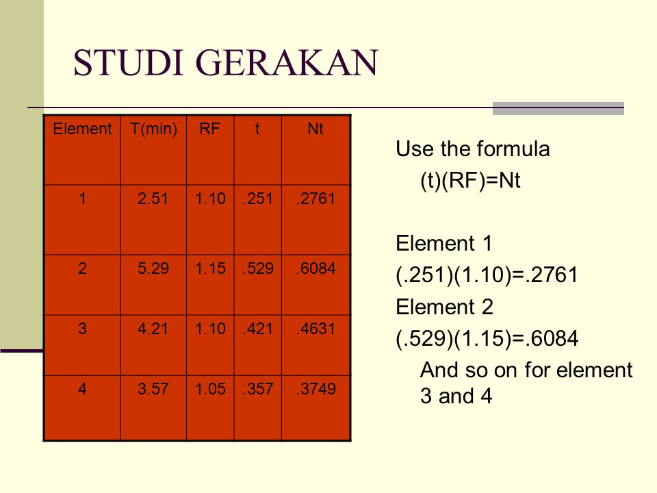 STUDI GERAKAN Use the formula (t)(RF)=Nt Element 1 (.251)(1.10)=.2761