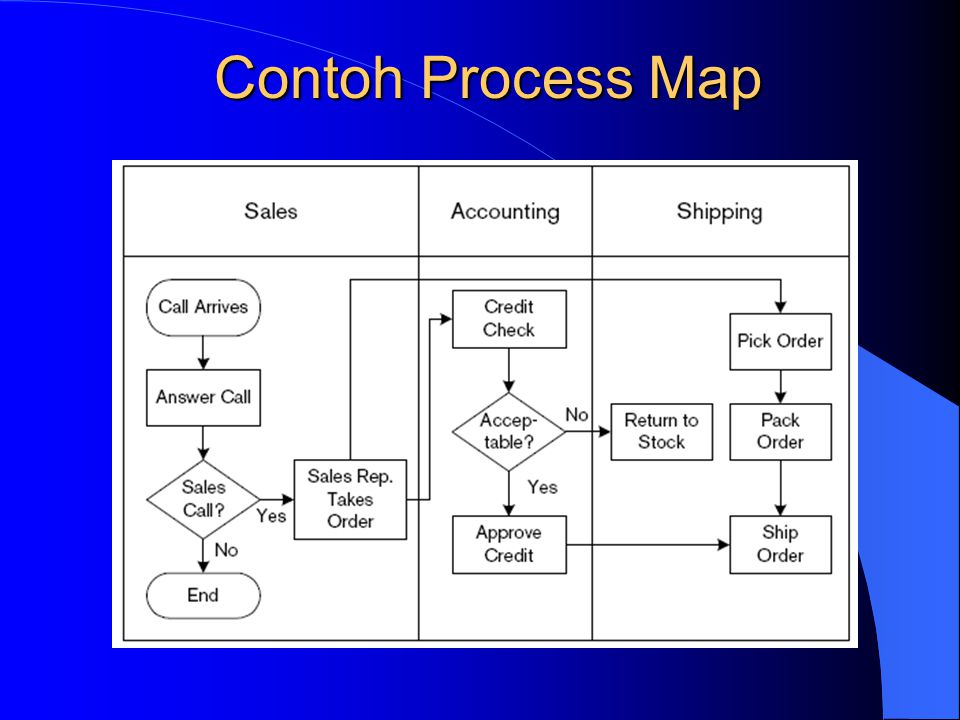 Contoh Process Map