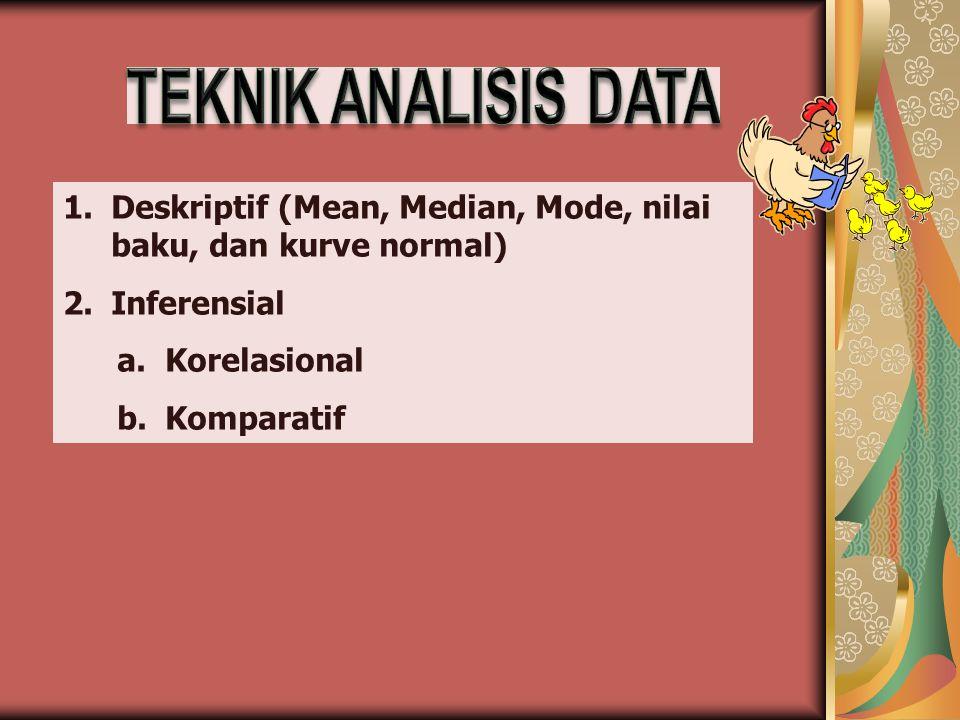 TEKNIK ANALISIS DATA Deskriptif (Mean, Median, Mode, nilai baku, dan kurve normal) Inferensial. Korelasional.