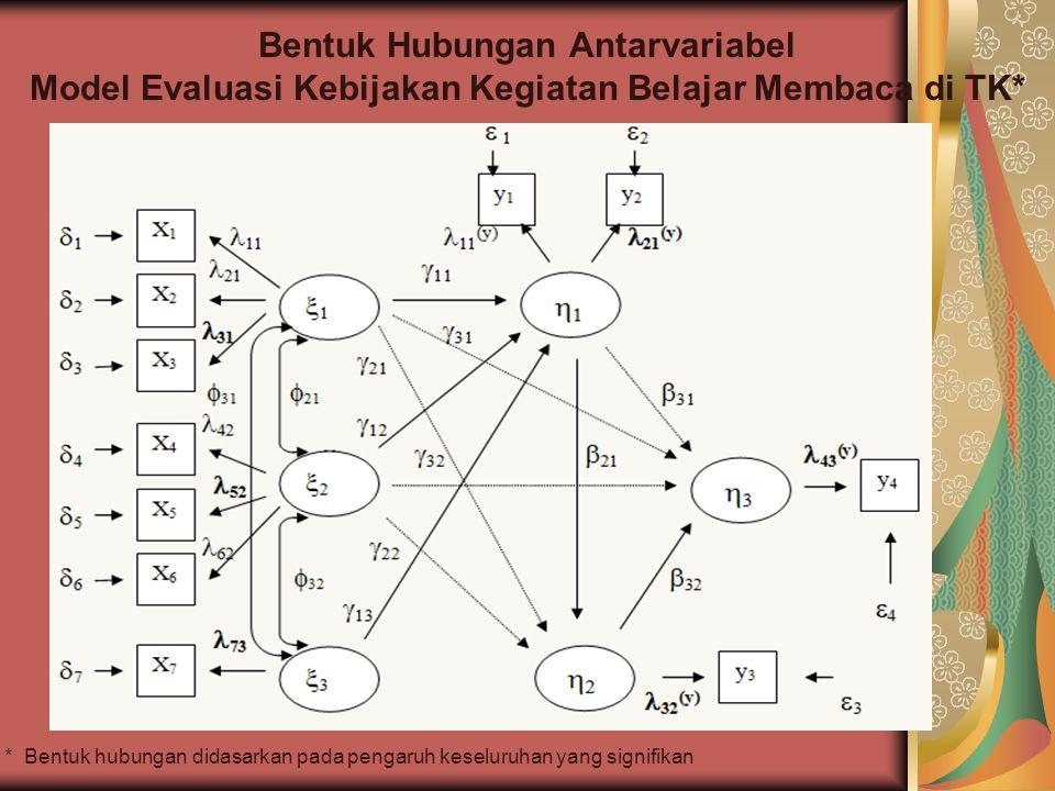Bentuk Hubungan Antarvariabel