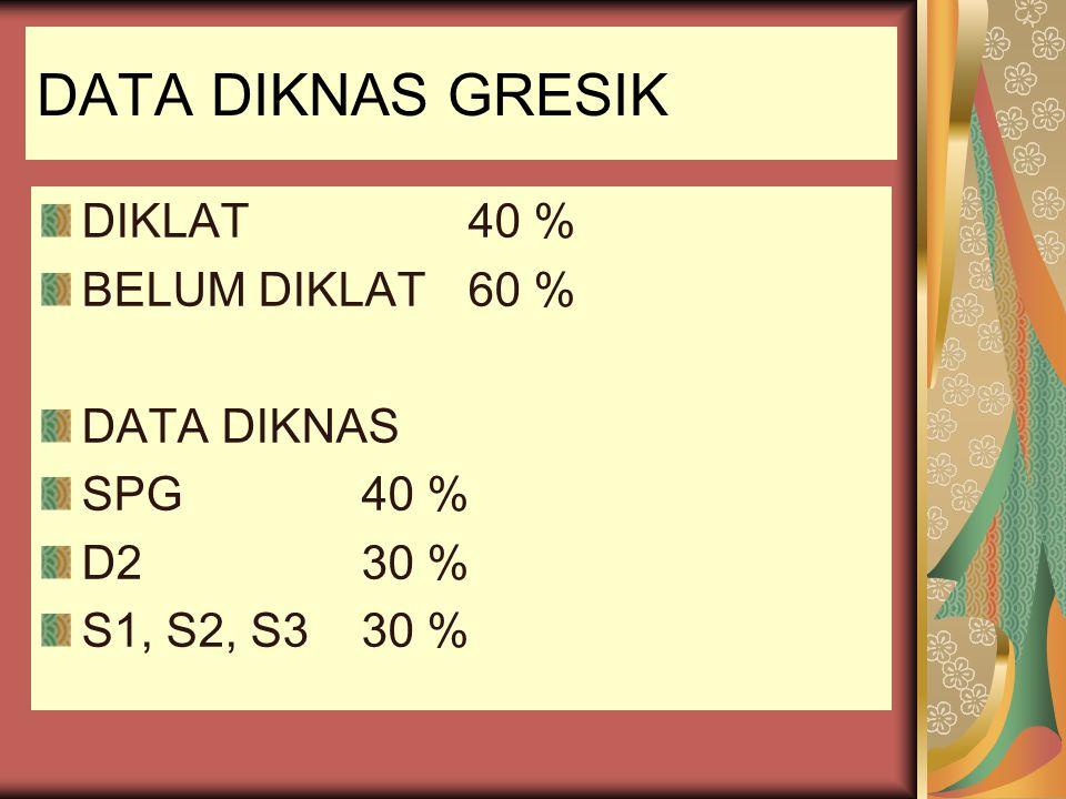 DATA DIKNAS GRESIK DIKLAT 40 % BELUM DIKLAT 60 % DATA DIKNAS SPG 40 %