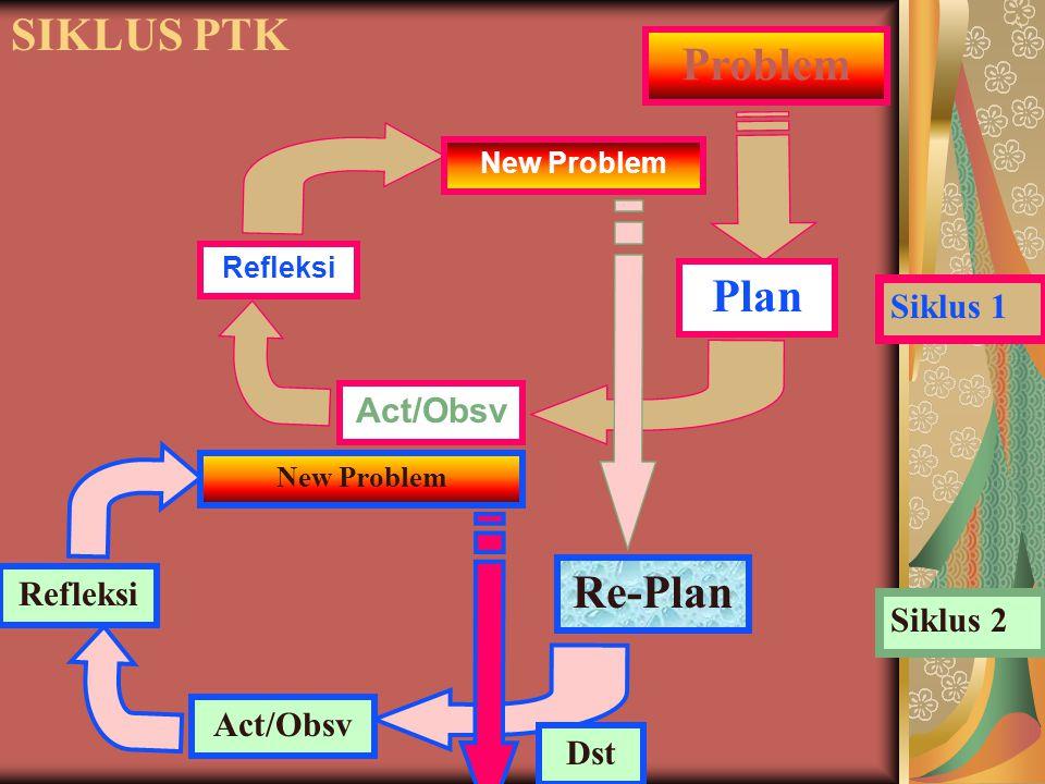 SIKLUS PTK Problem Plan Re-Plan Siklus 1 Act/Obsv Refleksi Siklus 2