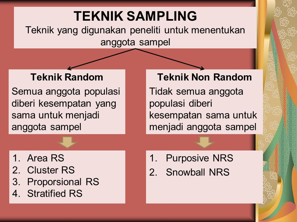 TEKNIK SAMPLING Teknik yang digunakan peneliti untuk menentukan anggota sampel