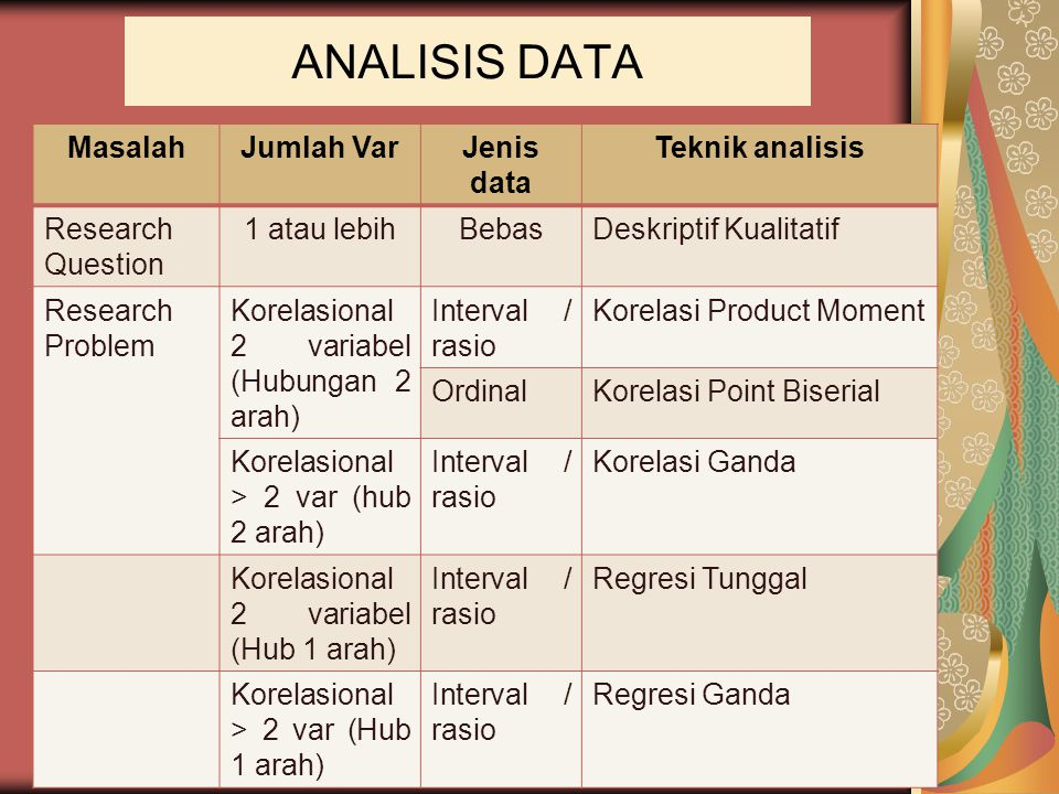 ANALISIS DATA Masalah Jumlah Var Jenis data Teknik analisis