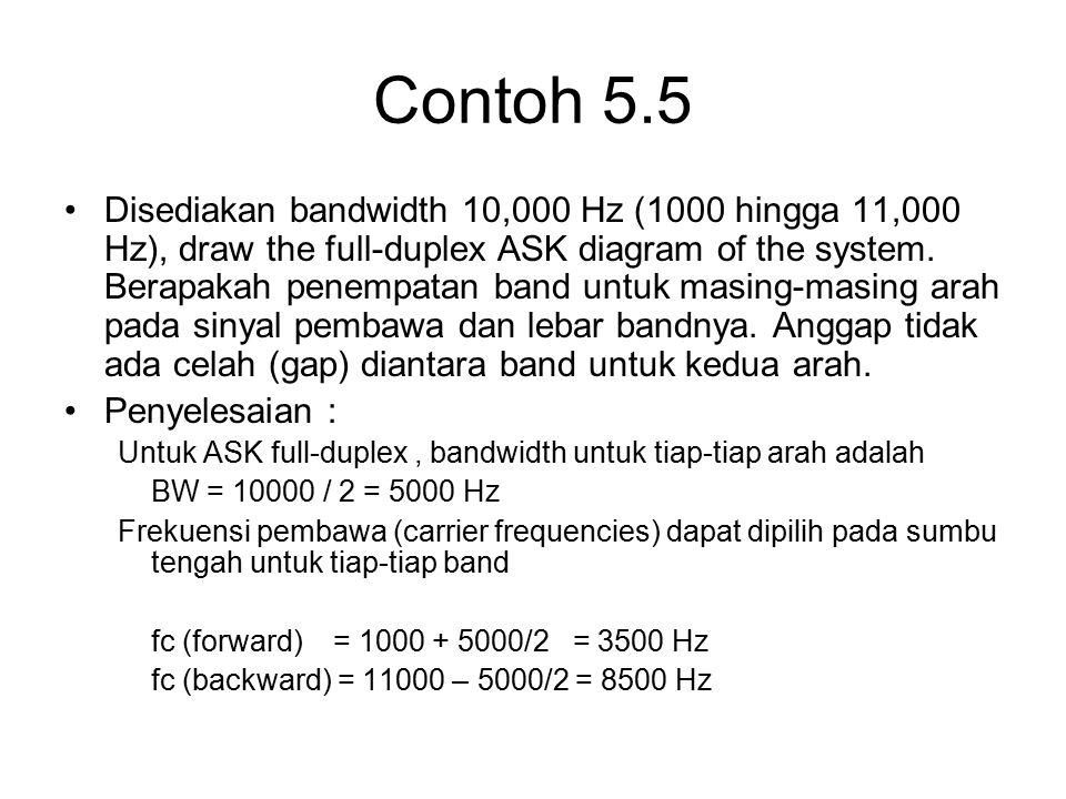 Contoh 5.5
