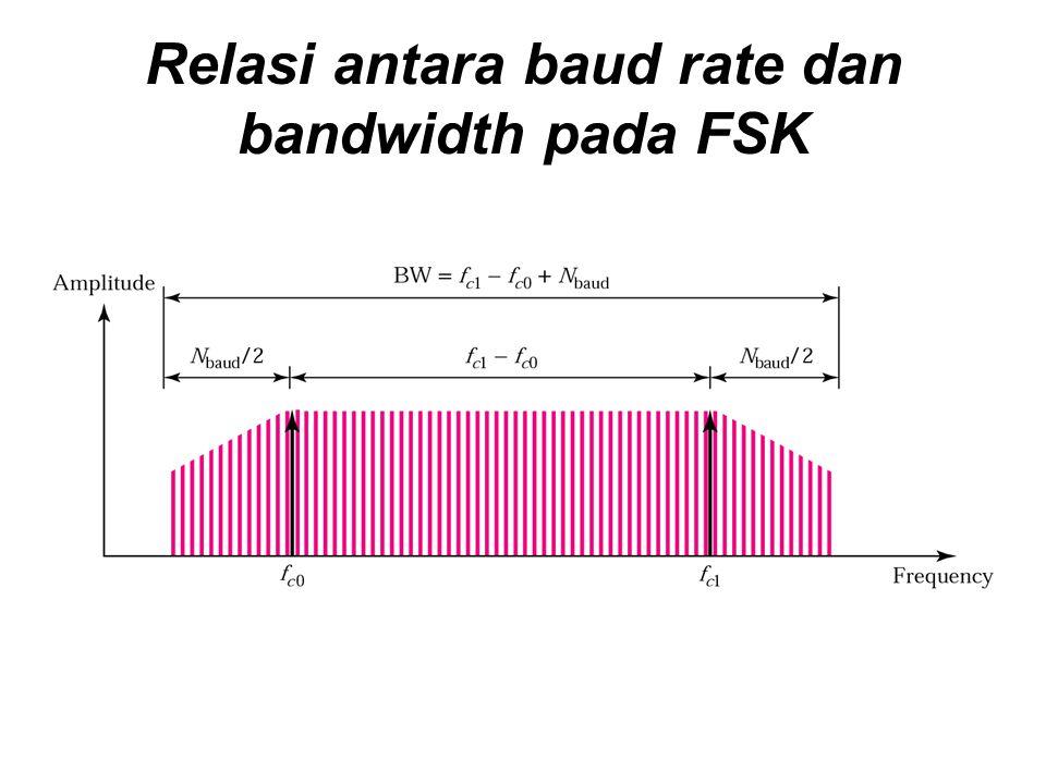 Relasi antara baud rate dan bandwidth pada FSK