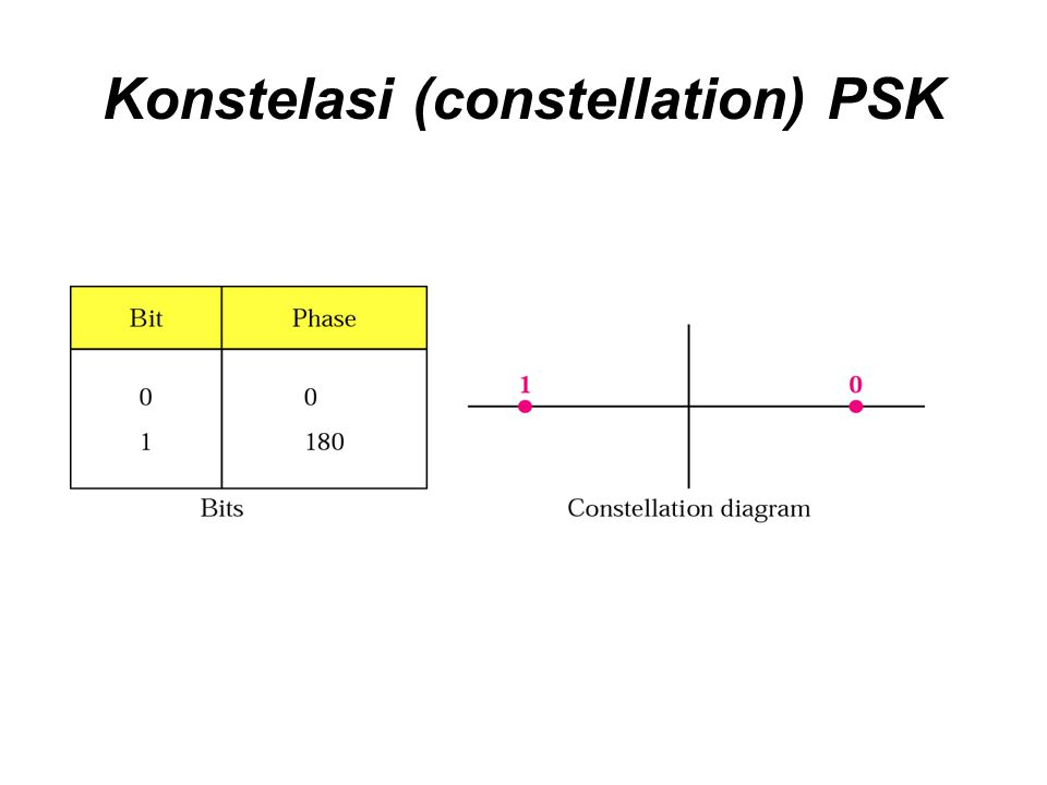 Konstelasi (constellation) PSK